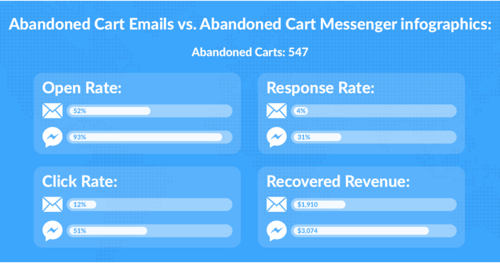 Abandoned Cart Emails vs Abandoned Cart Messenger